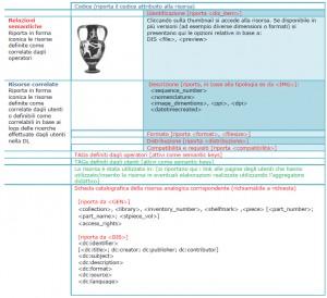 Esempio di scheda integrata per e-pistemetec